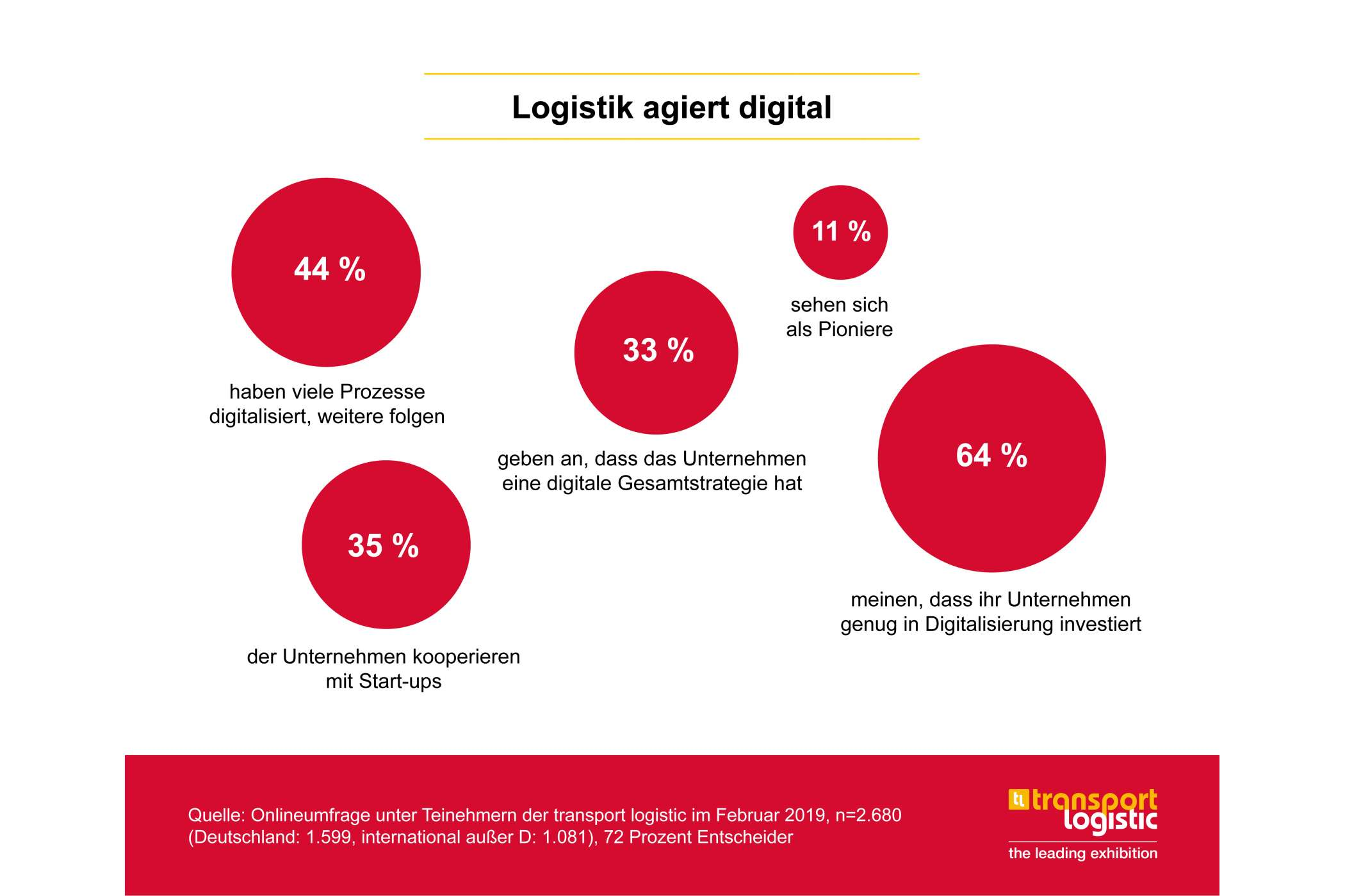 Die Logistik wird digital. (Quelle: transport logistic)
